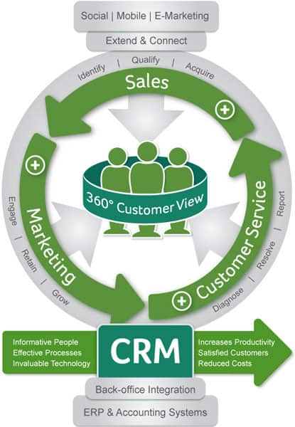 Sage CRM Customer Lifecycle